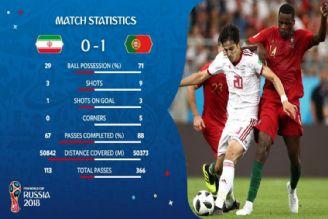 مسابقات جام_جهانی2018--گل پرتغال مقابل ایران
