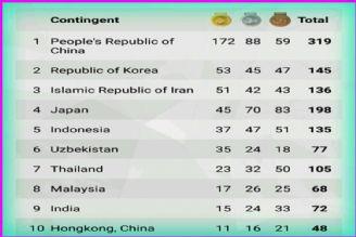 پایان بازی های پاراآسیایی - جاكارتا كاروان ایران با كسب 136 مدال در جایگاه سوم قرار گرفت.