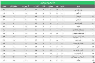 نتایج هفته بیستم لیگ برتر فوتبال